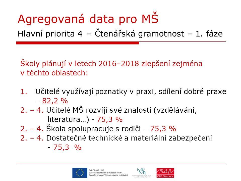 Agregovaná data pro MŠ Hlavní priorita 4 – Čtenářská gramotnost – 1. fáze Školy plánují v letech 2016–2018 zlepšení zejména v těchto oblastech: 1.Učit