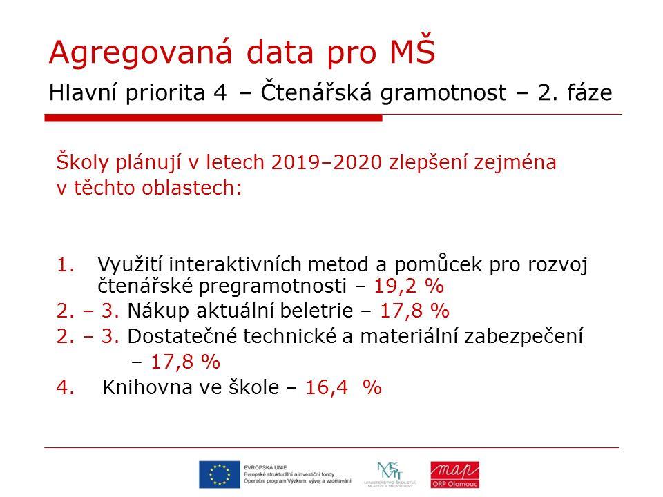 Agregovaná data pro MŠ Hlavní priorita 4 – Čtenářská gramotnost – 2. fáze Školy plánují v letech 2019–2020 zlepšení zejména v těchto oblastech: 1.Využ
