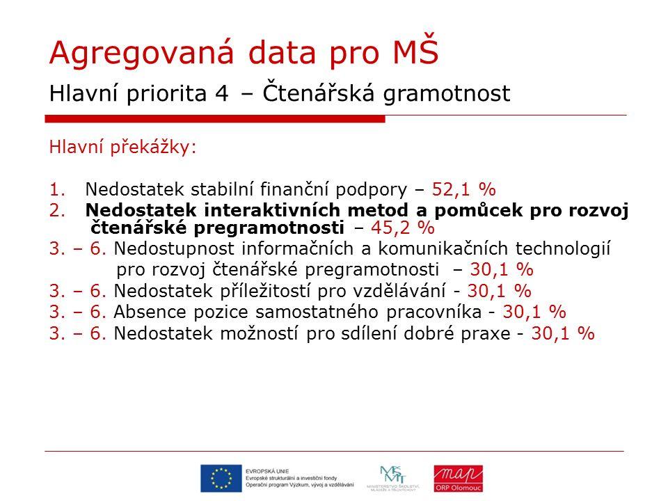 Agregovaná data pro MŠ Hlavní priorita 4 – Čtenářská gramotnost Hlavní překážky: 1. Nedostatek stabilní finanční podpory – 52,1 % 2. Nedostatek intera