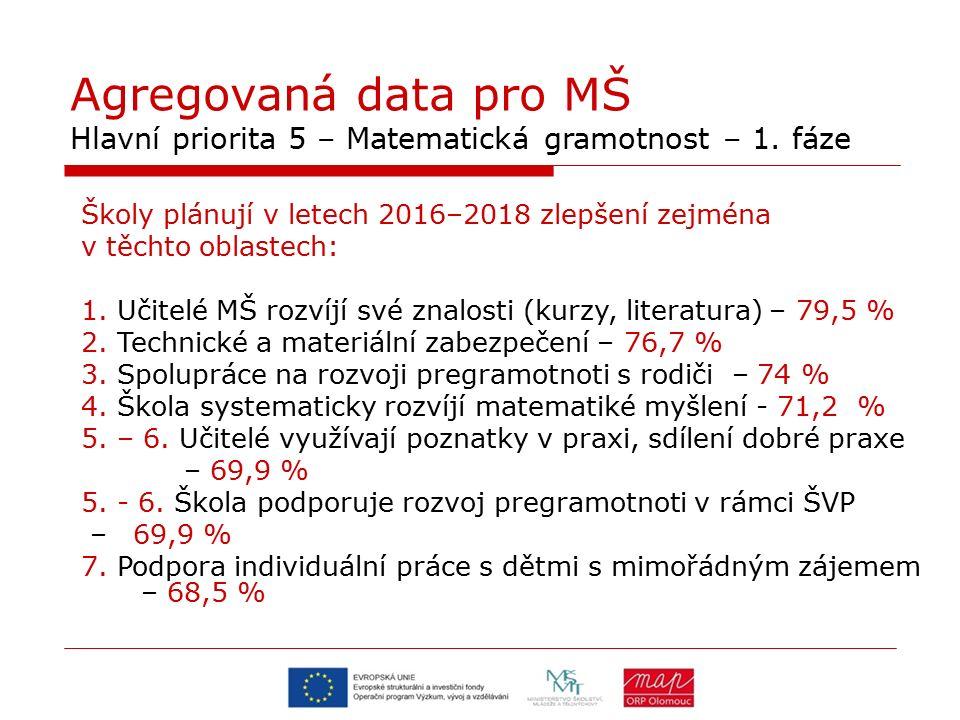 Agregovaná data pro MŠ Hlavní priorita 5 – Matematická gramotnost – 1. fáze Školy plánují v letech 2016–2018 zlepšení zejména v těchto oblastech: 1. U