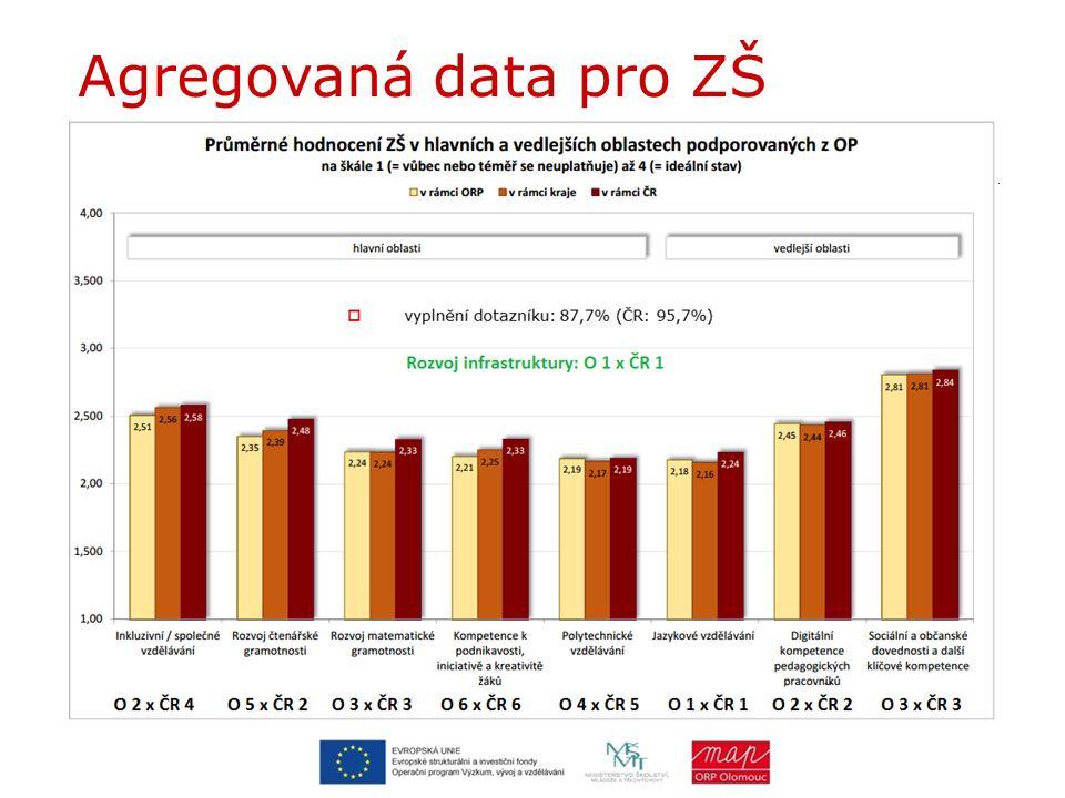 Agregovaná data pro ZŠ