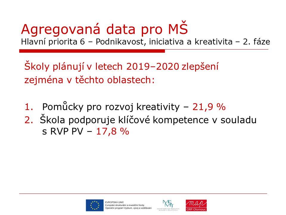 Agregovaná data pro MŠ Hlavní priorita 6 – Podnikavost, iniciativa a kreativita – 2. fáze Školy plánují v letech 2019–2020 zlepšení zejména v těchto o