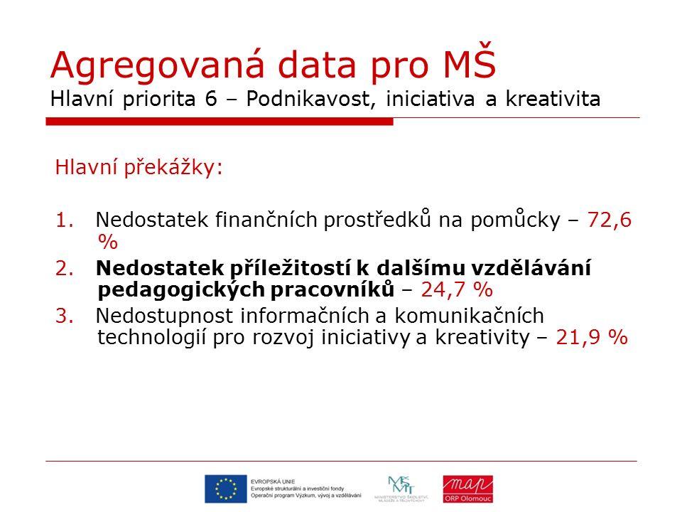 Agregovaná data pro MŠ Hlavní priorita 6 – Podnikavost, iniciativa a kreativita Hlavní překážky: 1. Nedostatek finančních prostředků na pomůcky – 72,6
