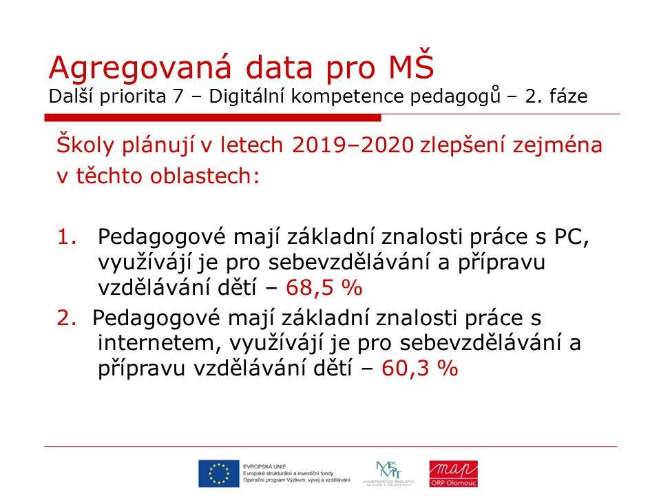 Agregovaná data pro MŠ Další priorita 7 – Digitální kompetence pedagogů – 2.