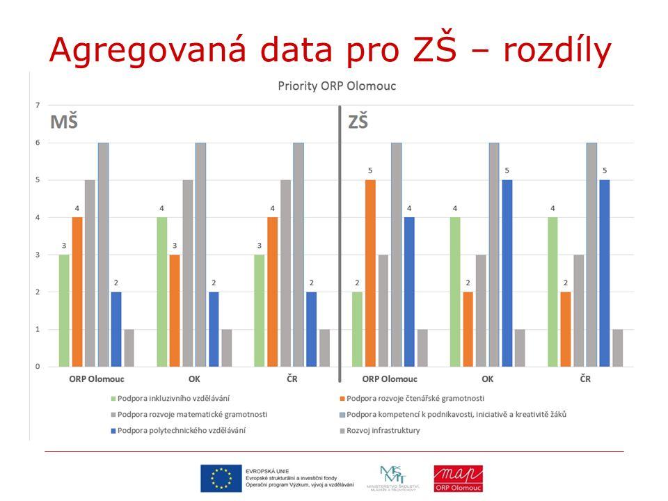 Agregovaná data pro ZŠ – rozdíly
