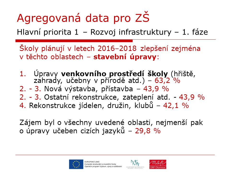 Agregovaná data pro ZŠ Hlavní priorita 1 – Rozvoj infrastruktury – 1. fáze Školy plánují v letech 2016–2018 zlepšení zejména v těchto oblastech – stav