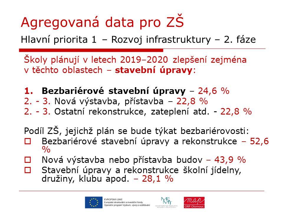 Agregovaná data pro MŠ Děkujeme za pozornost… Více informací na http://map.olomouc.eu/