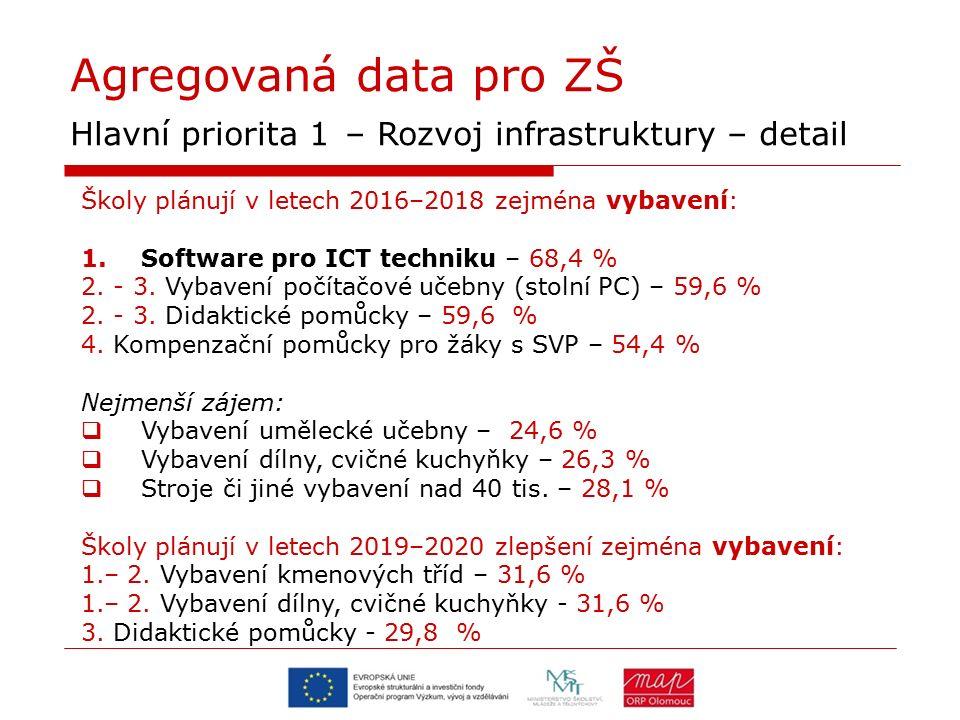 Agregovaná data pro ZŠ Hlavní priorita 1 – Rozvoj infrastruktury – detail Školy plánují v letech 2016–2018 zejména vybavení: 1.Software pro ICT techniku – 68,4 % 2.
