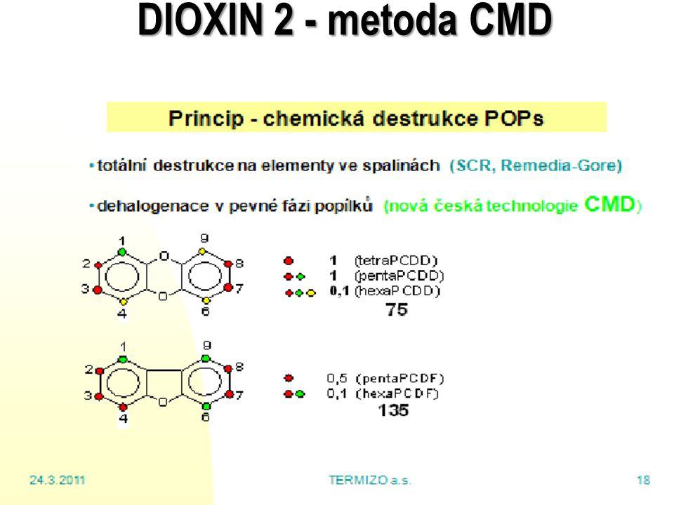 23 DIOXIN 2 - metoda CMD