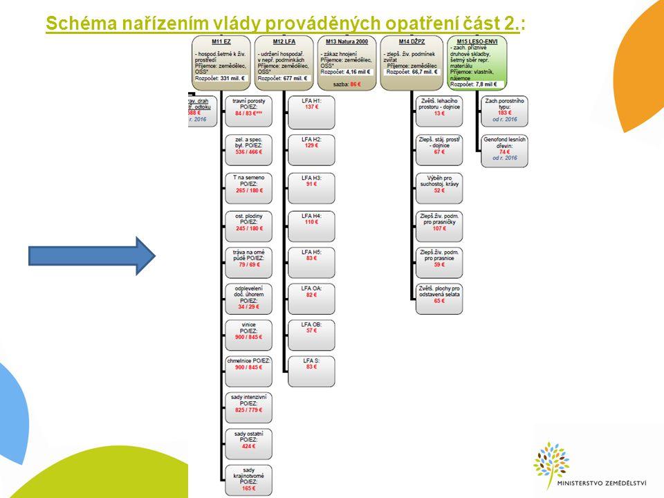 Schéma nařízením vlády prováděných opatření část 2.: