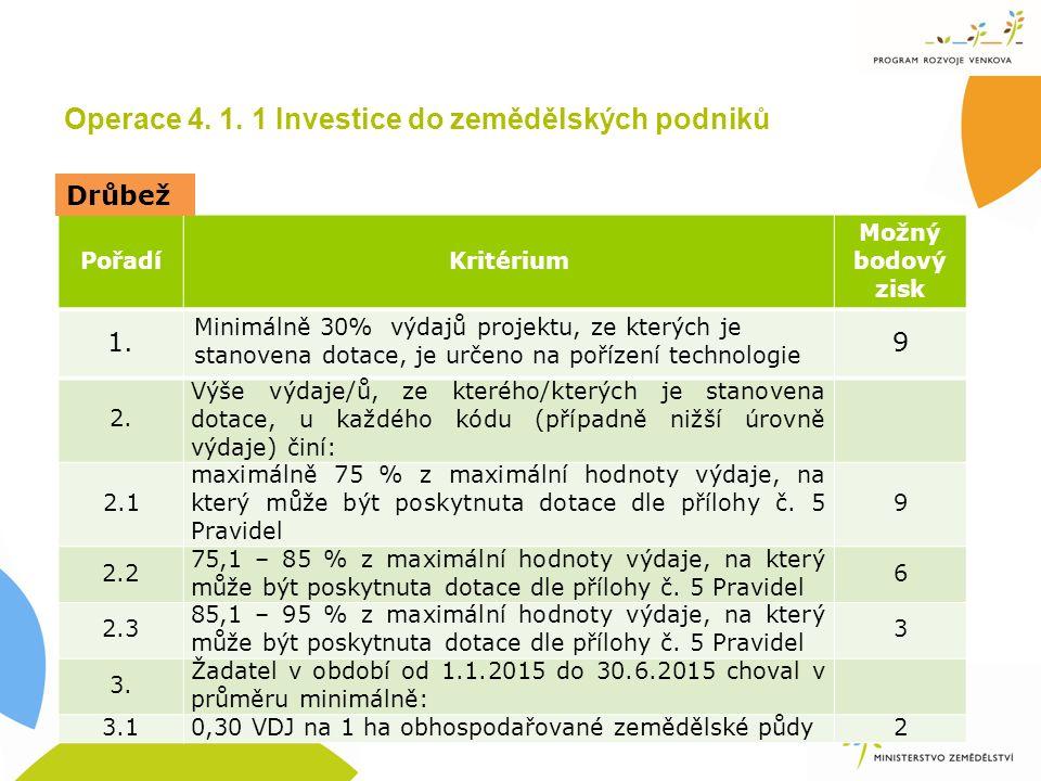 Operace 4. 1. 1 Investice do zemědělských podniků PořadíKritérium Možný bodový zisk 1.