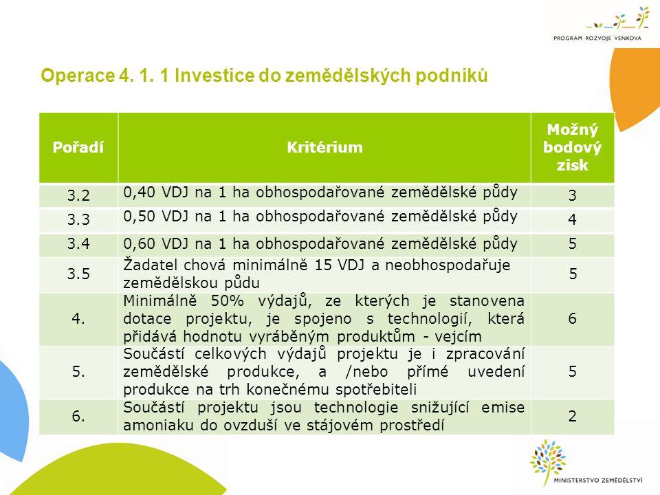 Operace 4. 1. 1 Investice do zemědělských podniků PořadíKritérium Možný bodový zisk 3.2 0,40 VDJ na 1 ha obhospodařované zemědělské půdy 3 3.3 0,50 VD
