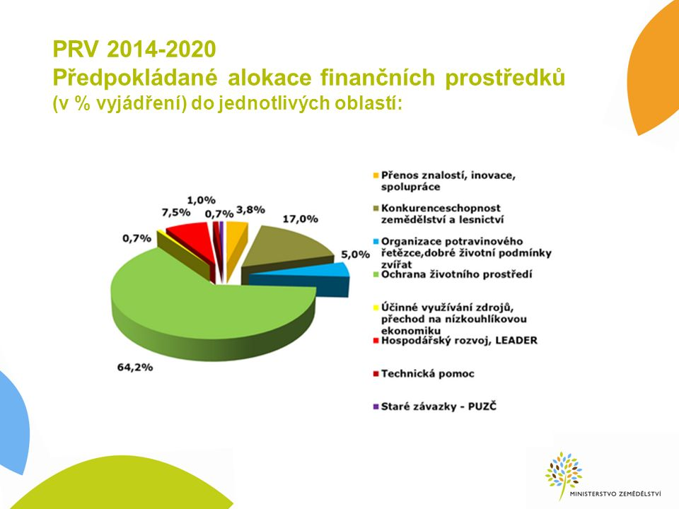 PRV 2014-2020 Předpokládané alokace finančních prostředků (v % vyjádření) do jednotlivých oblastí:
