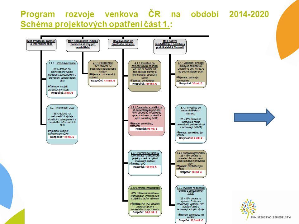 Program rozvoje venkova ČR na období 2014-2020 Schéma projektových opatření část 1.: