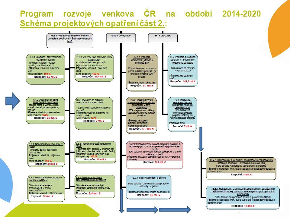 Schéma nařízením vlády prováděných opatření část 1.: