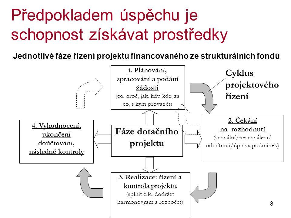 8 Předpokladem úspěchu je schopnost získávat prostředky Cyklus projektového řízení 4.