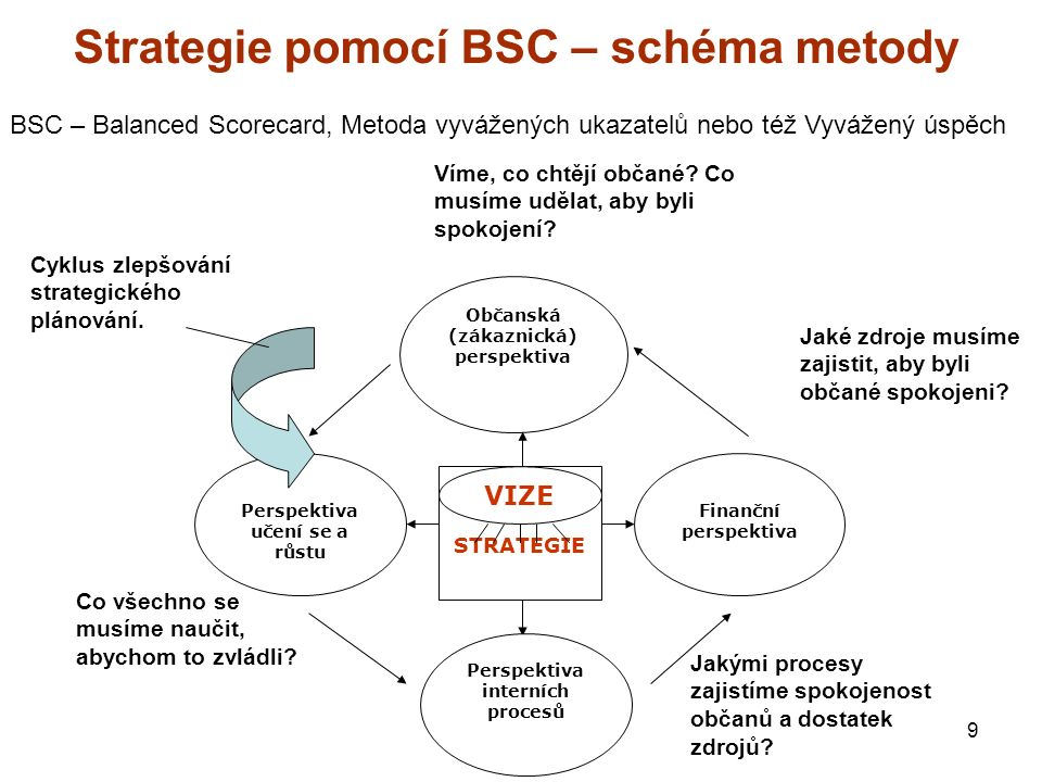 9 Strategie pomocí BSC – schéma metody STRATEGIE VIZE Občanská (zákaznická) perspektiva Finanční perspektiva Perspektiva interních procesů Perspektiva učení se a růstu Víme, co chtějí občané.