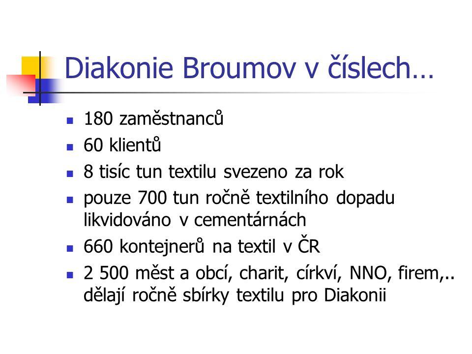 Diakonie Broumov v číslech… 180 zaměstnanců 60 klientů 8 tisíc tun textilu svezeno za rok pouze 700 tun ročně textilního dopadu likvidováno v cementár