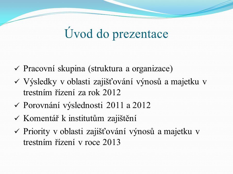 Úvod do prezentace Pracovní skupina (struktura a organizace) Výsledky v oblasti zajišťování výnosů a majetku v trestním řízení za rok 2012 Porovnání v