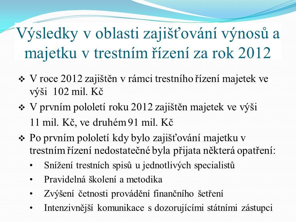 Výsledky v oblasti zajišťování výnosů a majetku v trestním řízení za rok 2012  V roce 2012 zajištěn v rámci trestního řízení majetek ve výši 102 mil.