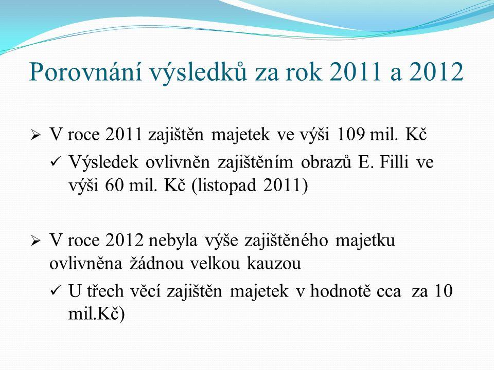 Porovnání výsledků za rok 2011 a 2012  V roce 2011 zajištěn majetek ve výši 109 mil. Kč Výsledek ovlivněn zajištěním obrazů E. Filli ve výši 60 mil.
