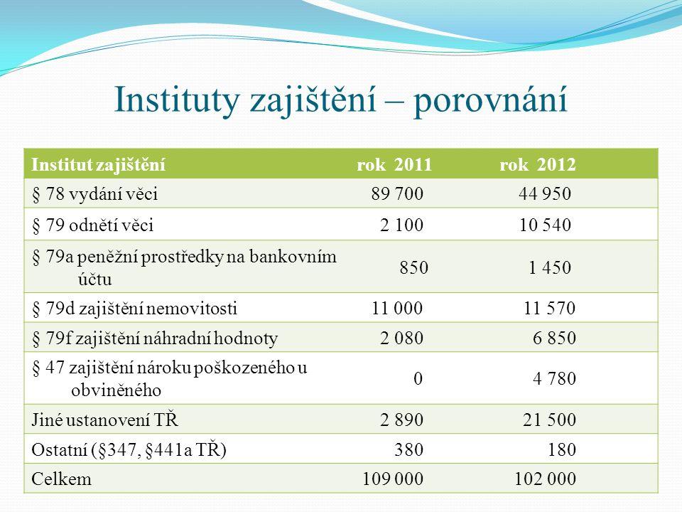 Instituty zajištění – porovnání Institut zajištěnírok 2011rok 2012 § 78 vydání věci 89 700 44 950 § 79 odnětí věci 2 100 10 540 § 79a peněžní prostřed