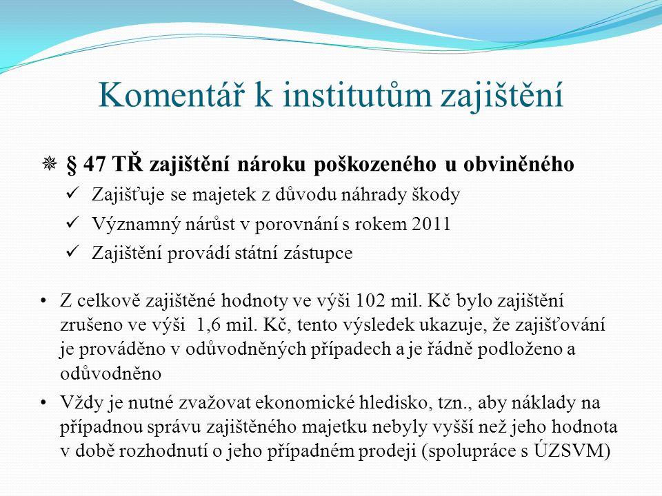 Komentář k institutům zajištění  § 47 TŘ zajištění nároku poškozeného u obviněného Zajišťuje se majetek z důvodu náhrady škody Významný nárůst v poro