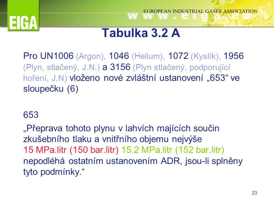 """23 Tabulka 3.2 A Pro UN1006 (Argon), 1046 (Helium), 1072 (Kyslík), 1956 (Plyn, stlačený, J.N.) a 3156 (Plyn stlačený, podporující hoření, J.N) vloženo nové zvláštní ustanovení """"653 ve sloupečku (6) 653 """"Přeprava tohoto plynu v lahvích majících součin zkušebního tlaku a vnitřního objemu nejvýše 15 MPa.litr (150 bar.litr) 15.2 MPa.litr (152 bar.litr) nepodléhá ostatním ustanovením ADR, jsou-li splněny tyto podmínky."""