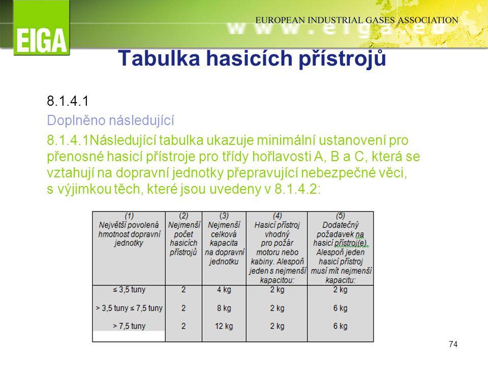 74 Tabulka hasicích přístrojů 8.1.4.1 Doplněno následující 8.1.4.1Následující tabulka ukazuje minimální ustanovení pro přenosné hasicí přístroje pro třídy hořlavosti A, B a C, která se vztahují na dopravní jednotky přepravující nebezpečné věci, s výjimkou těch, které jsou uvedeny v 8.1.4.2: