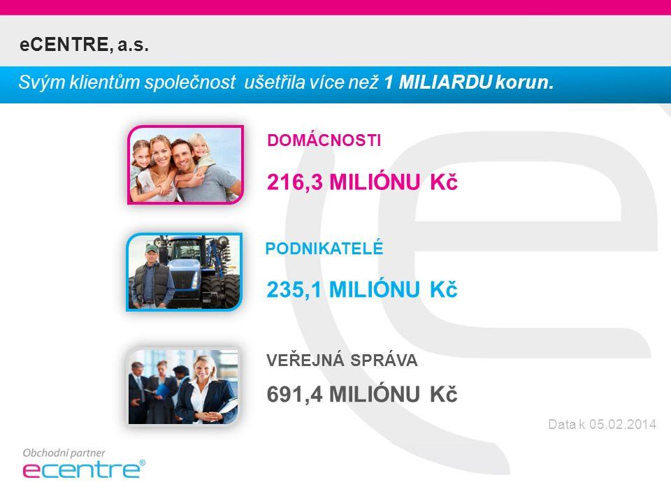 eCENTRE, a.s. Svým klientům společnost ušetřila více než 1 MILIARDU korun.