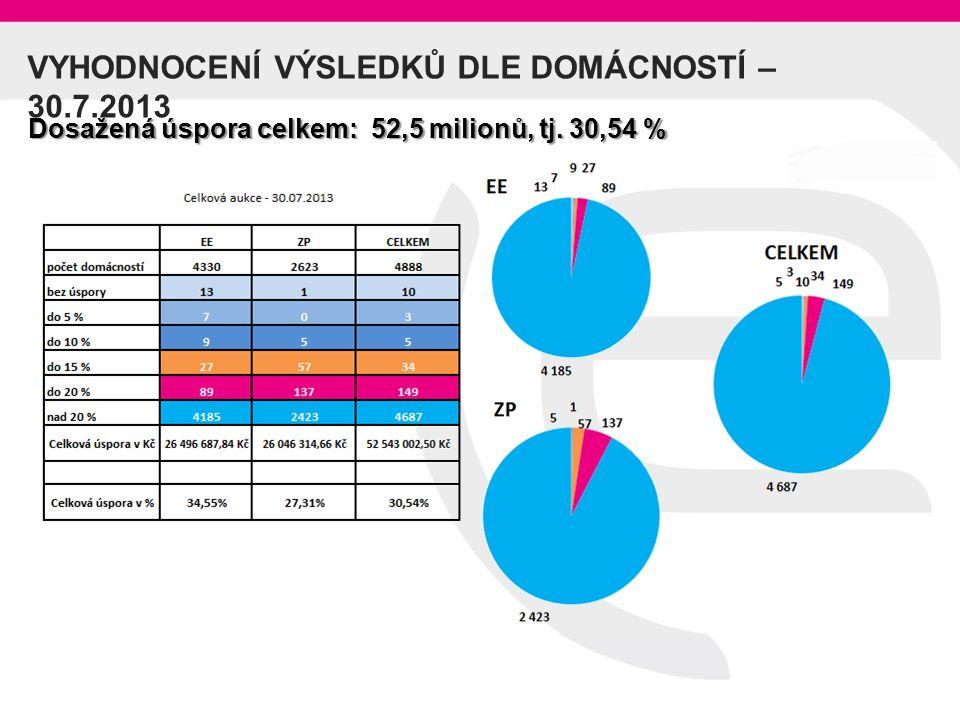 VYHODNOCENÍ VÝSLEDKŮ DLE DOMÁCNOSTÍ – 30.7.2013 Dosažená úspora celkem: 52,5 milionů, tj. 30,54 %