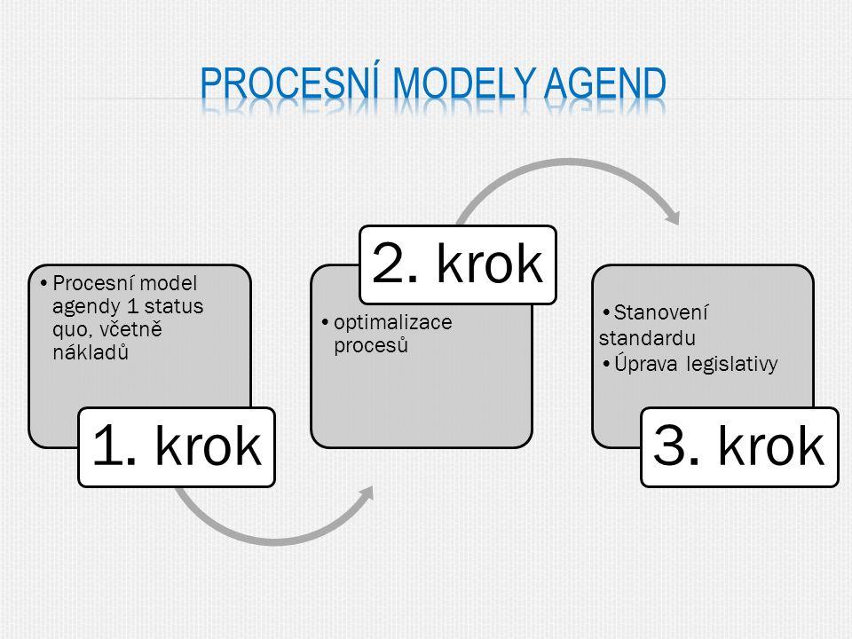 Procesní model agendy 1 status quo, včetně nákladů 1.
