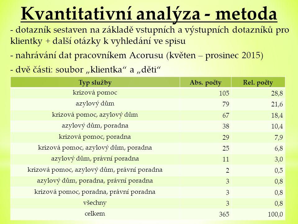 Sociodemografické charakteristiky klientek 1.