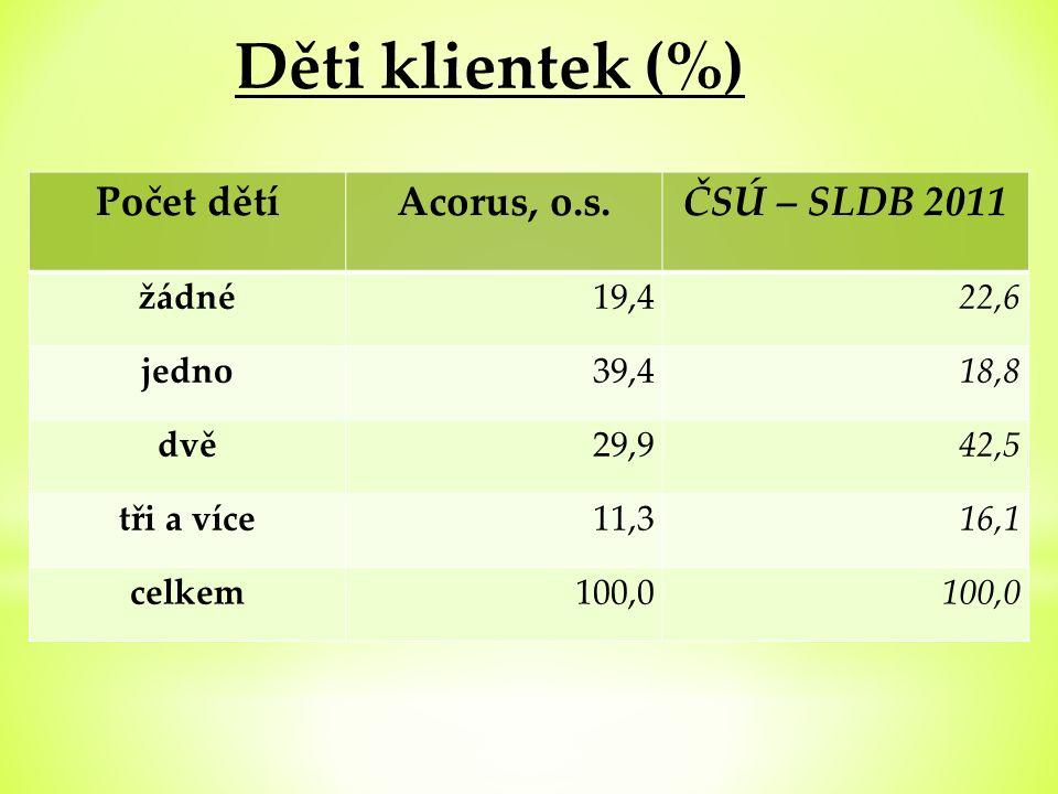 Děti klientek (%) Počet dětíAcorus, o.s.ČSÚ – SLDB 2011 žádné19,422,6 jedno39,418,8 dvě29,942,5 tři a více11,316,1 celkem100,0