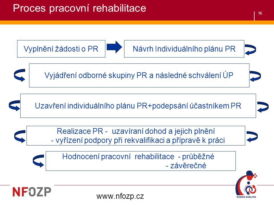 16 Vyplnění žádosti o PRNávrh Individuálního plánu PR Vyjádření odborné skupiny PR a následné schválení ÚP Uzavření individuálního plánu PR+podepsání účastníkem PR Realizace PR - uzavíraní dohod a jejich plnění - vyřízení podpory při rekvalifikaci a přípravě k práci Hodnocení pracovní rehabilitace - průběžné - závěrečné www.nfozp.cz Proces pracovní rehabilitace