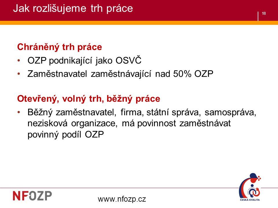 18 Chráněný trh práce OZP podnikající jako OSVČ Zaměstnavatel zaměstnávající nad 50% OZP Otevřený, volný trh, běžný práce Běžný zaměstnavatel, firma, státní správa, samospráva, nezisková organizace, má povinnost zaměstnávat povinný podíl OZP www.nfozp.cz Jak rozlišujeme trh práce