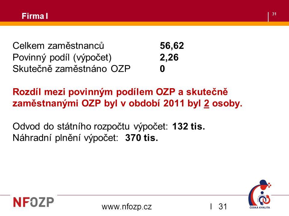 31 Firma I Celkem zaměstnanců 56,62 Povinný podíl (výpočet) 2,26 Skutečně zaměstnáno OZP 0 Rozdíl mezi povinným podílem OZP a skutečně zaměstnanými OZP byl v období 2011 byl 2 osoby.