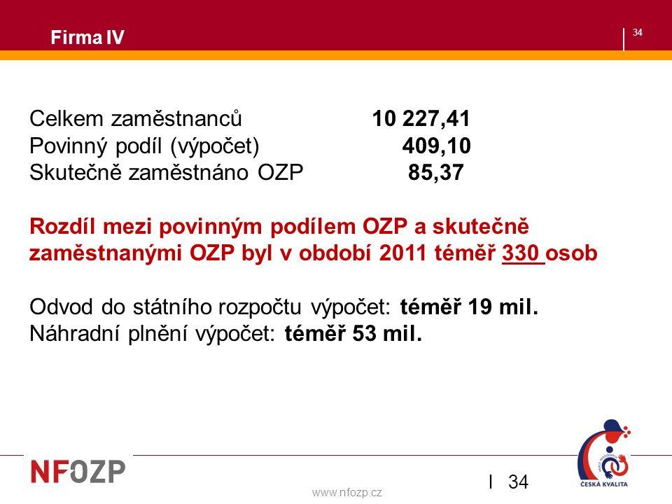 34 Firma IV Zaměstnávání OZP v ČSOB l 34 Celkem zaměstnanců 10 227,41 Povinný podíl (výpočet) 409,10 Skutečně zaměstnáno OZP 85,37 Rozdíl mezi povinný