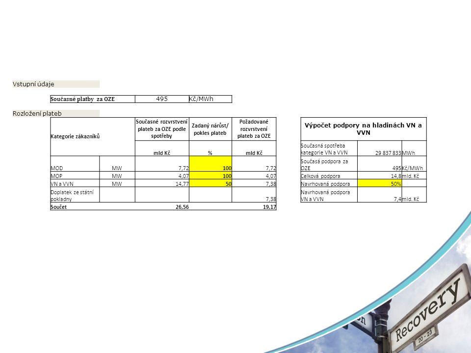 Vstupní údaje Současné platby za OZE 495Kč/MWh Rozložení plateb Kategorie zákazníků Současné rozvrstvení plateb za OZE podle spotřeby Zadaný nárůst/ pokles plateb Požadované rozvrstvení plateb za OZE Výpočet podpory na hladinách VN a VVN mld Kč% Současná spotřeba kategorie VN a VVN29 837 833MWh MODMW7,721007,72 Současá podpora za OZE495Kč/MWh MOPMW4,071004,07Celková podpora14,8mld.