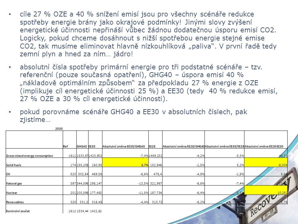 cíle 27 % OZE a 40 % snížení emisí jsou pro všechny scénáře redukce spotřeby energie brány jako okrajové podmínky.