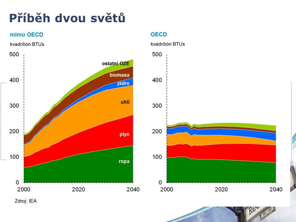 Podíl na celosvětové ekonomice v PPP Příběh dvou světů