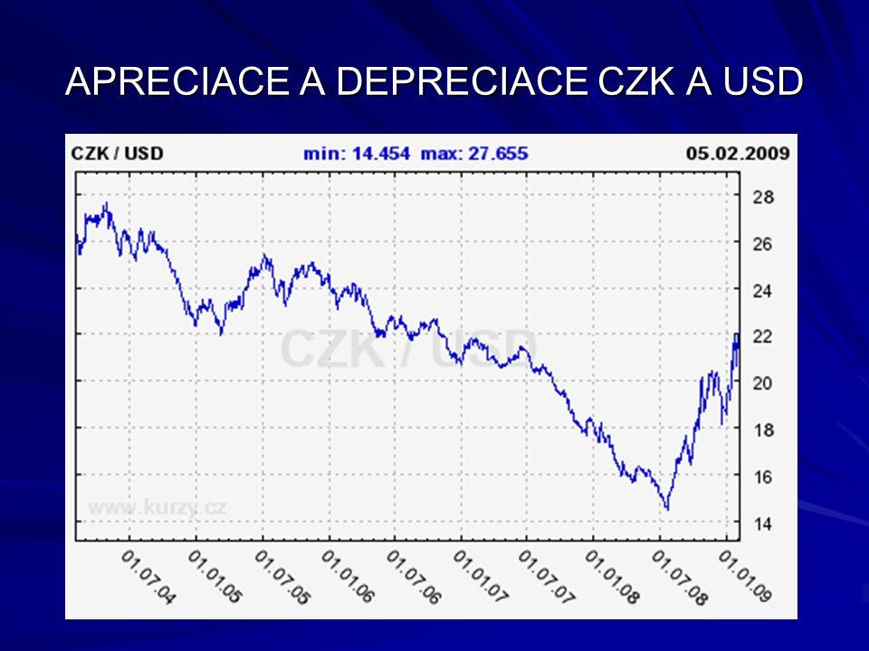APRECIACE A DEPRECIACE CZK A USD