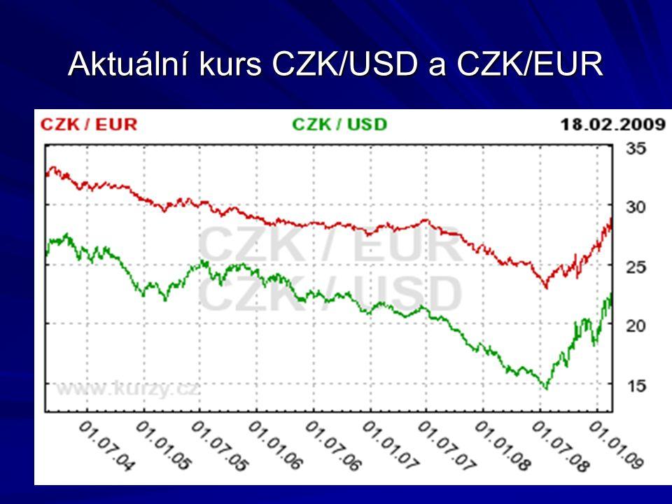 Aktuální kurs CZK/USD a CZK/EUR