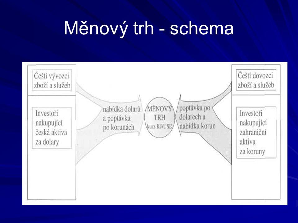 Měnový trh - schema