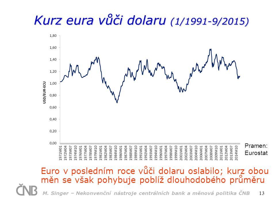 Kurz eura vůči dolaru (1/1991-9/2015) Pramen: Eurostat Euro v posledním roce vůči dolaru oslabilo; kurz obou měn se však pohybuje poblíž dlouhodobého průměru M.