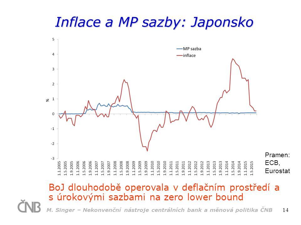 Inflace a MP sazby: Japonsko Pramen: ECB, Eurostat BoJ dlouhodobě operovala v deflačním prostředí a s úrokovými sazbami na zero lower bound M.