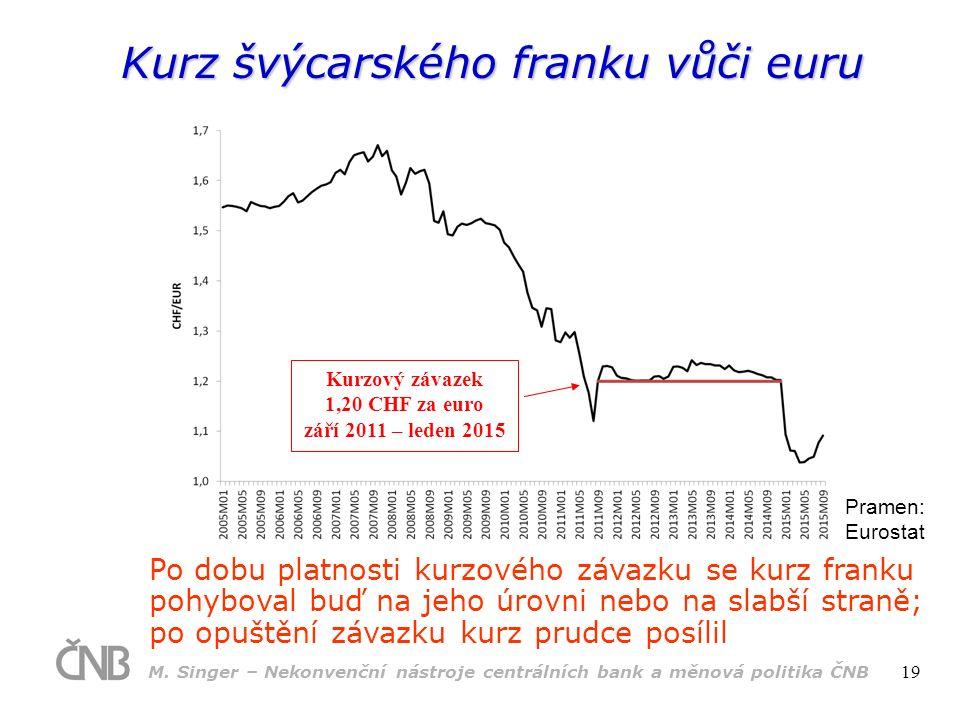 Kurz švýcarského franku vůči euru Pramen: Eurostat Po dobu platnosti kurzového závazku se kurz franku pohyboval buď na jeho úrovni nebo na slabší straně; po opuštění závazku kurz prudce posílil Kurzový závazek 1,20 CHF za euro září 2011 – leden 2015 M.