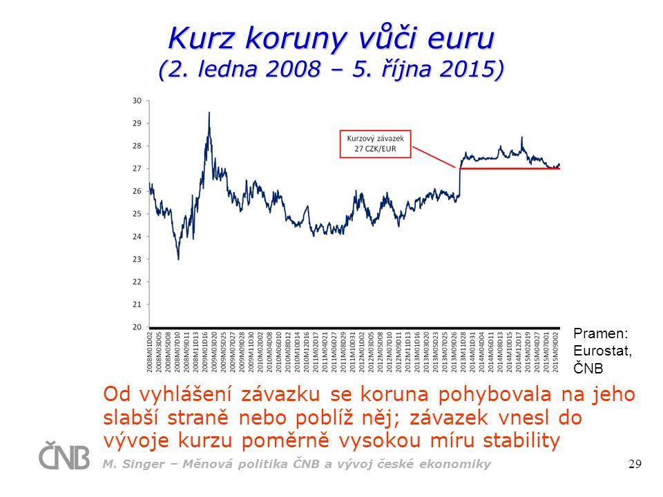 Kurz koruny vůči euru (2.ledna 2008 – 5.