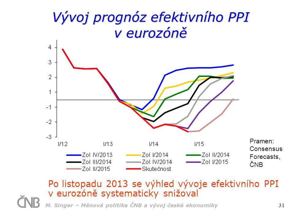 Po listopadu 2013 se výhled vývoje efektivního PPI v eurozóně systematicky snižoval Pramen: Consensus Forecasts, ČNB Vývoj prognóz efektivního PPI v eurozóně M.