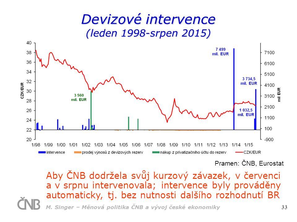 Devizové intervence (leden 1998-srpen 2015) Aby ČNB dodržela svůj kurzový závazek, v červenci a v srpnu intervenovala; intervence byly prováděny automaticky, tj.